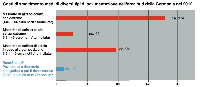 Fonte:valori medi di un sondaggio presso sei diverse aziende di smaltimento nel sud della Germania nell'anno 2012